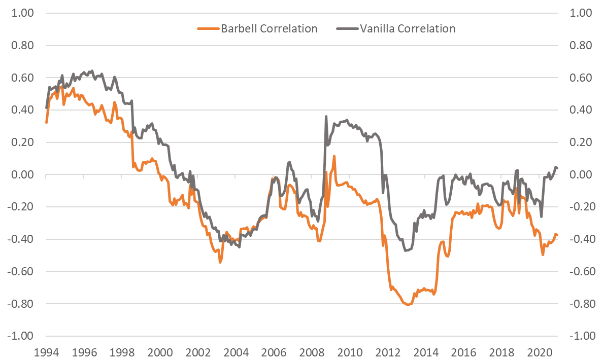 Chart 2: 5-year rolling monthly return correlation