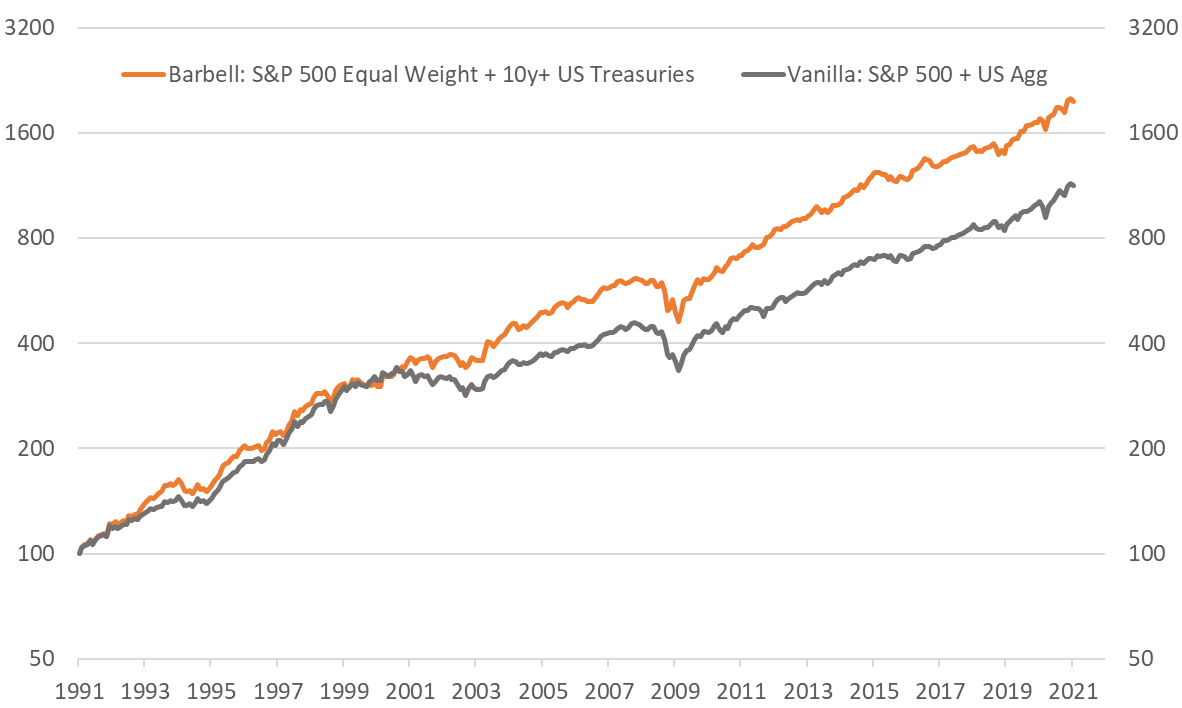 Chart 3: The Asset Allocation Barbell – Combining a cyclical equity tilt with longer duration government bonds