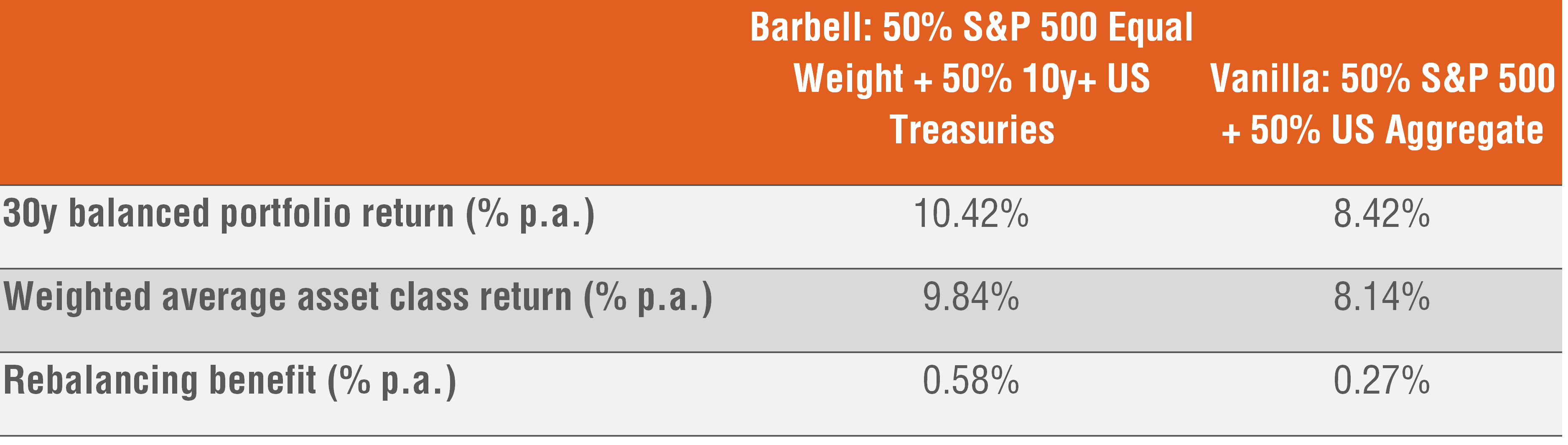 Table 3: Rebalancing benefits from the barbell, 50/50, monthly rebalancing