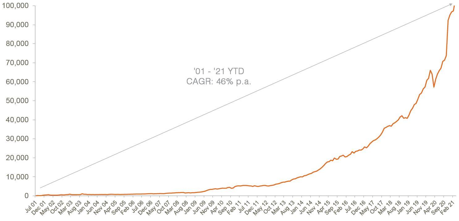 Australian ETP market cap - March 2021