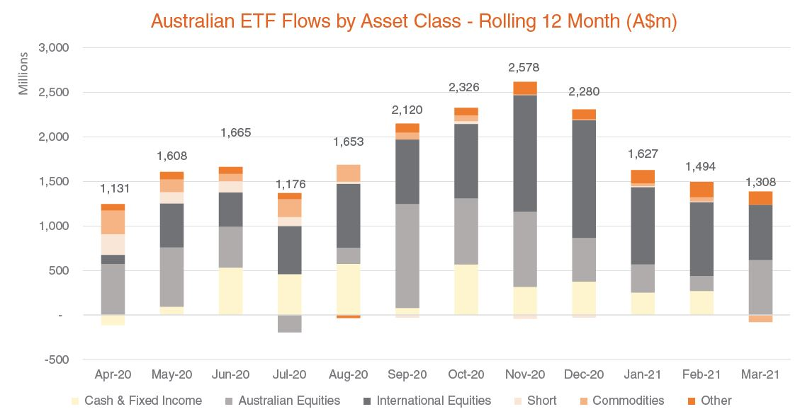 Australian ETF flows by asset class - rolling 12 month