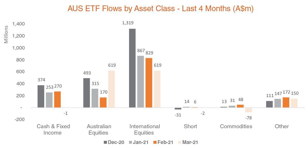 Australian ETF flows by asset class - 4months Mar21