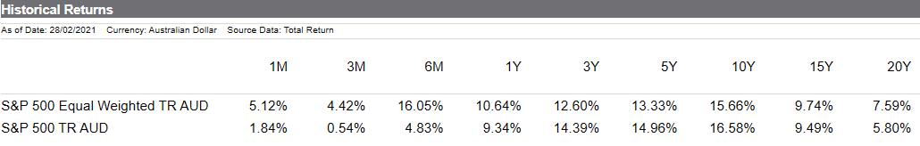 QUS vs S&P500 - Historical Returns