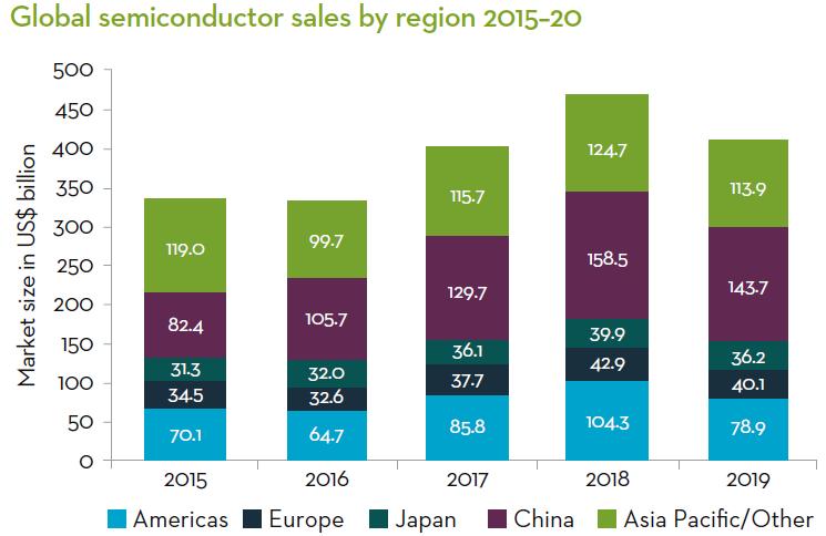 Global semiconductor sales by region 2015-20