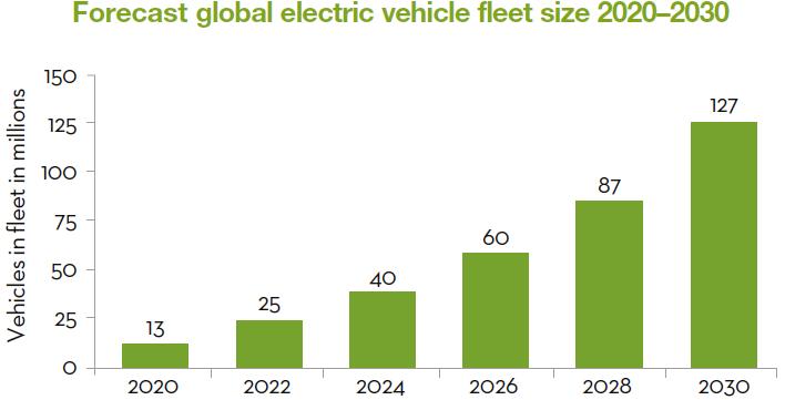 Global electric vehicle fleet size 2020-2030
