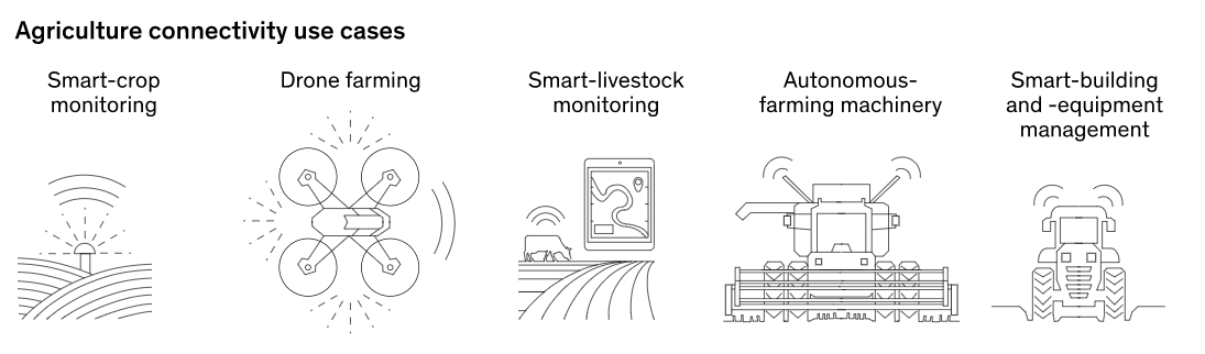 agriculture connectivity use cases