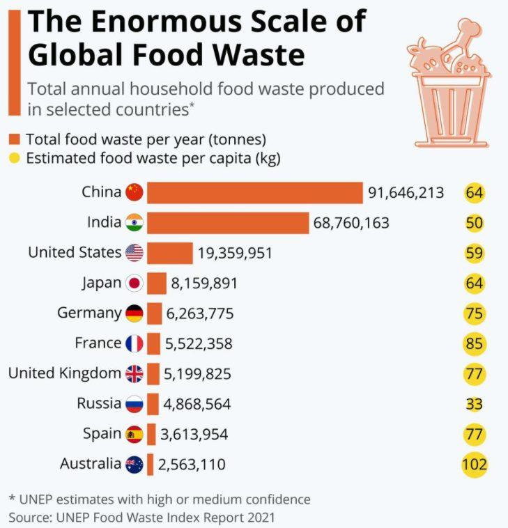 global food waste