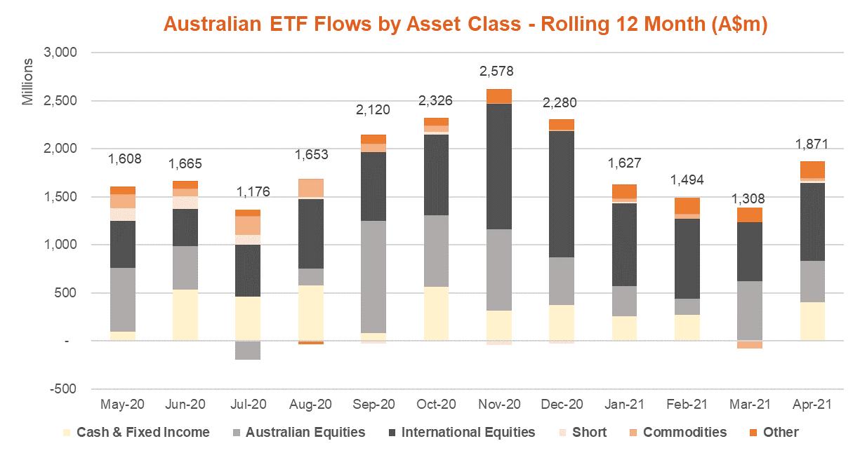 Australian ETF Flows by Asset Class - Rolling 12 Month Apr 2021