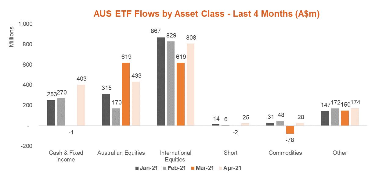 Australian ETF Flows by Asset Class - Last 4 Months - Apr 2021