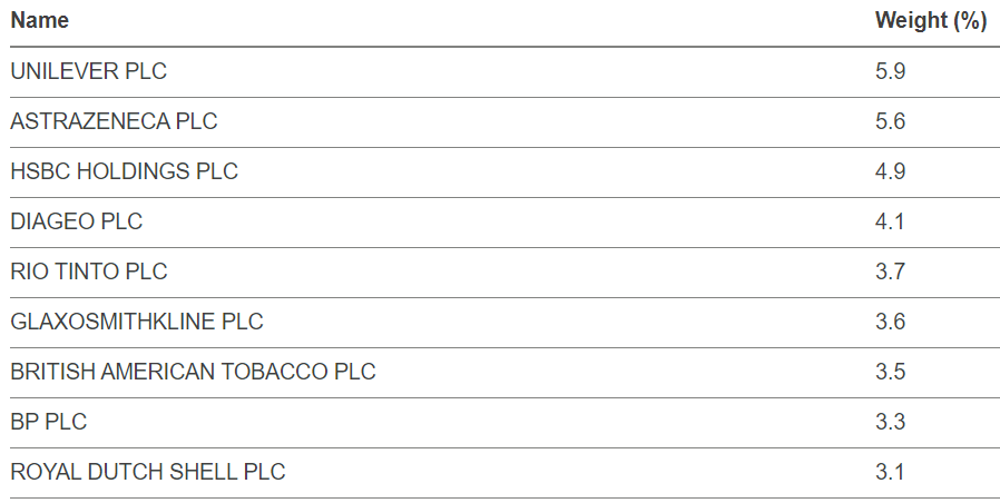 FTSE 100 - Top 10 Holdings - 13 May 2021