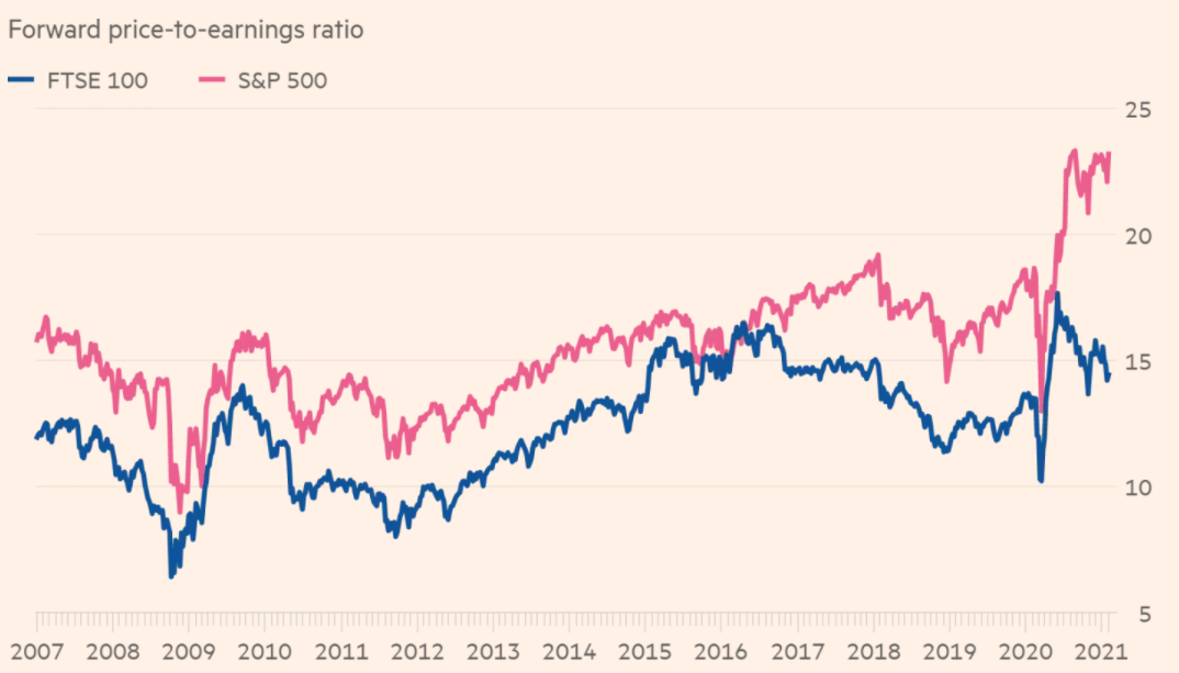 UK stocks trade at a steep discount to US peers
