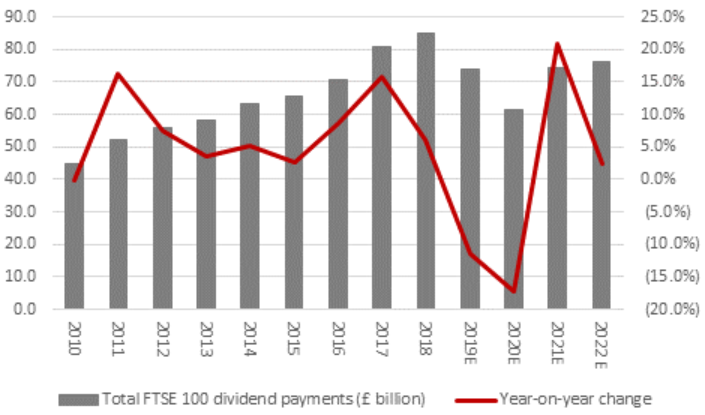 FTSE 100 Historical Dividend Payments