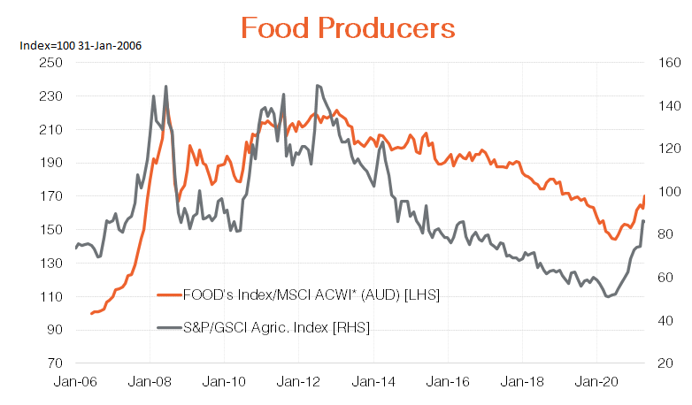 food producers