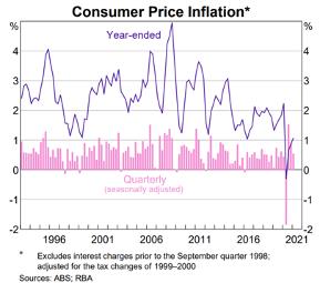 Consumer Price Inflation Chart