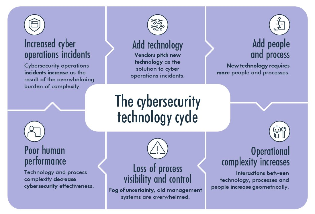 The cybersecurity technology cycle