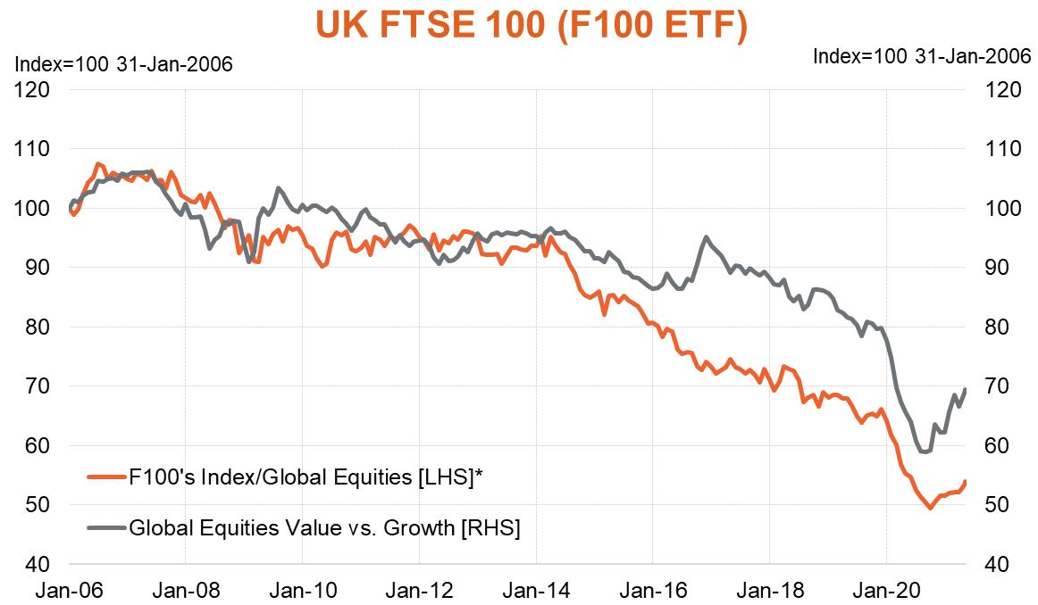 F100 vs Global Equities
