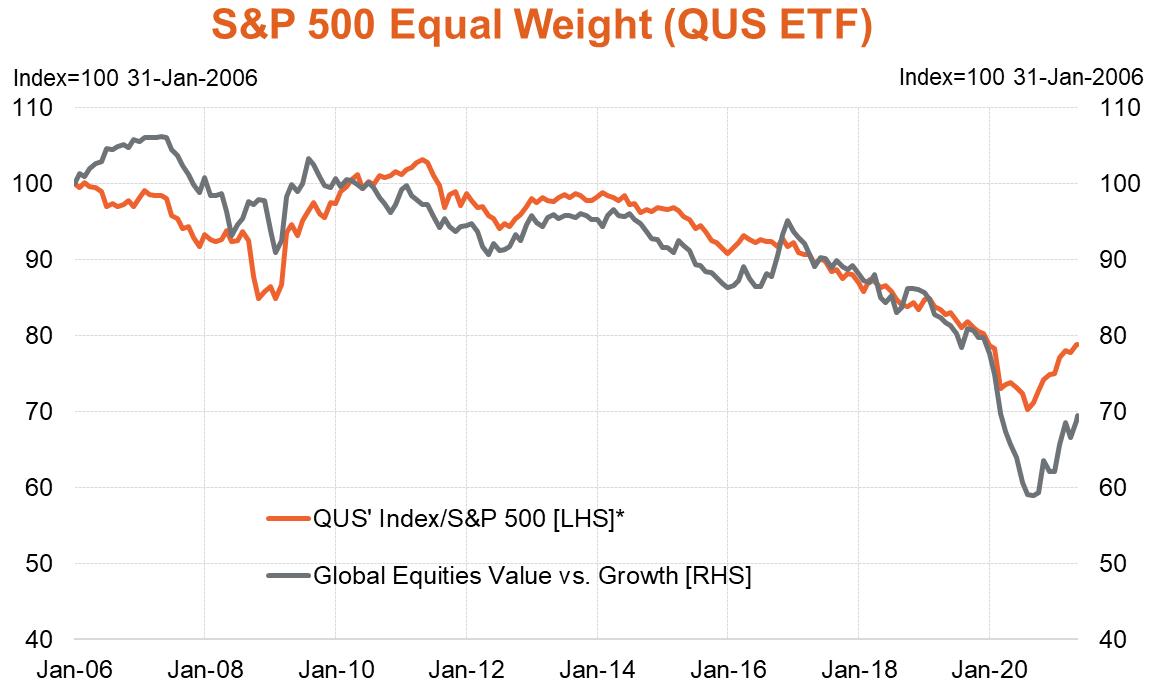 QUS vs Global Equities