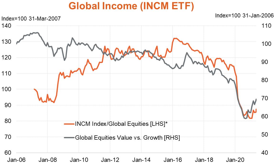 INCM vs Global Equities