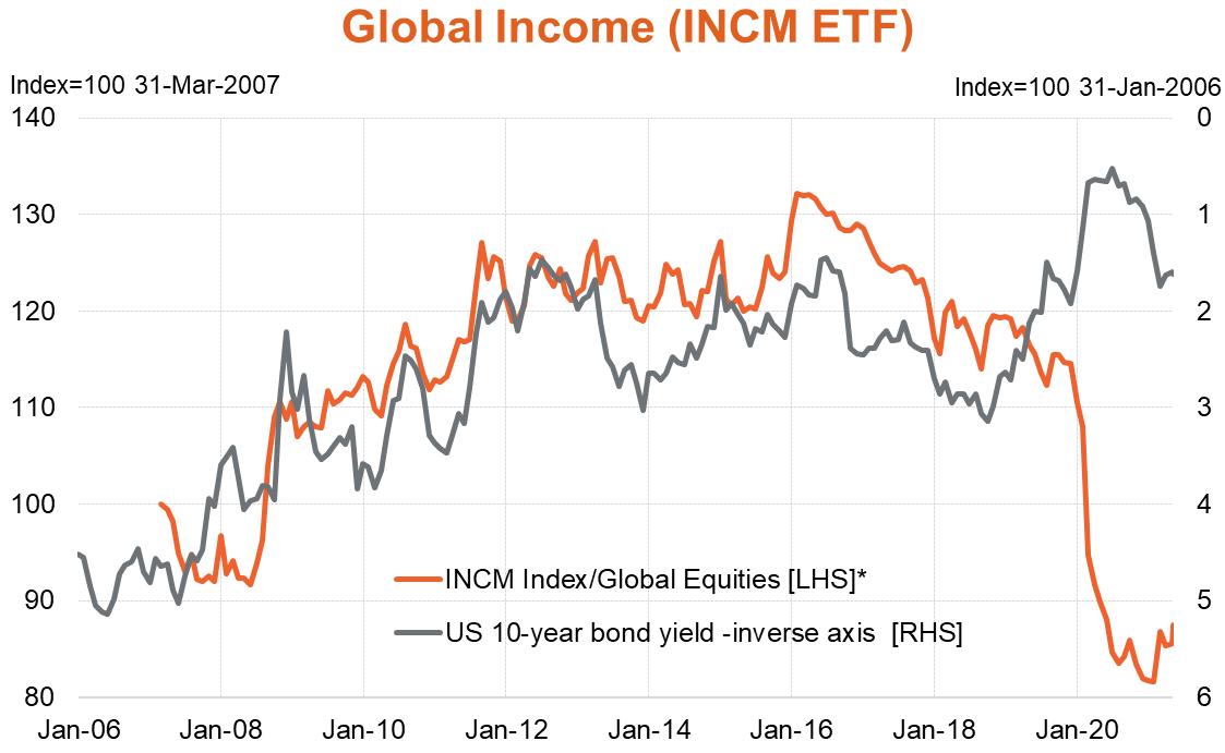 INCM vs US 10 yr bond yield