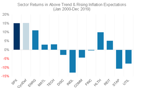 Sector returns - Rising inflation expectations