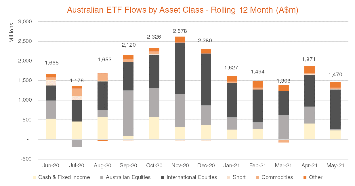 Australian ETF Flows by Asset Class - Rolling 12 Month May 2021
