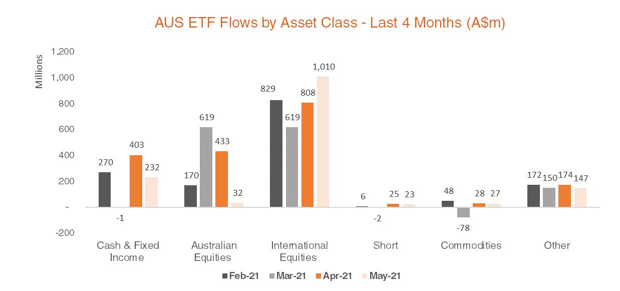 Australian ETF Flows by Asset Class - Last 4 Months - May 2021