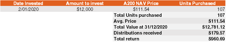 Dollar cost averaging - A200 example pt 2