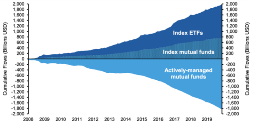 Cumulative flows from U.S. active to passive funds, 2008 to 2019