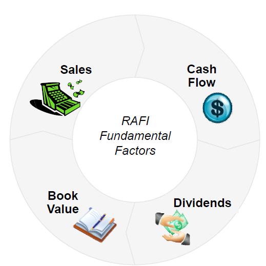 RAFI Fundamental Factors