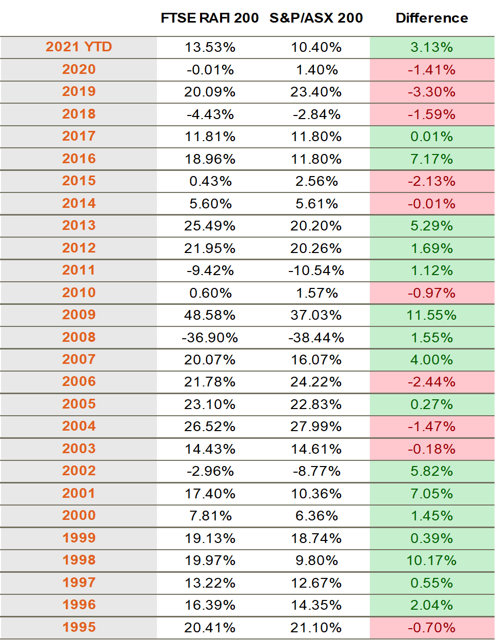FTSE RAFI Australia 200 Index v S&P ASX 200 Index Total Returns by Calendar Year 2021