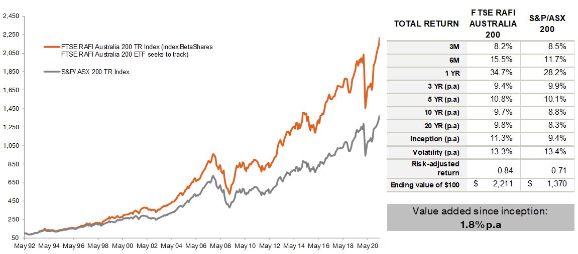 FTSE RAFI Australia 200 Index v S&P ASX 200 Index - May 1992 – 31 May 2021