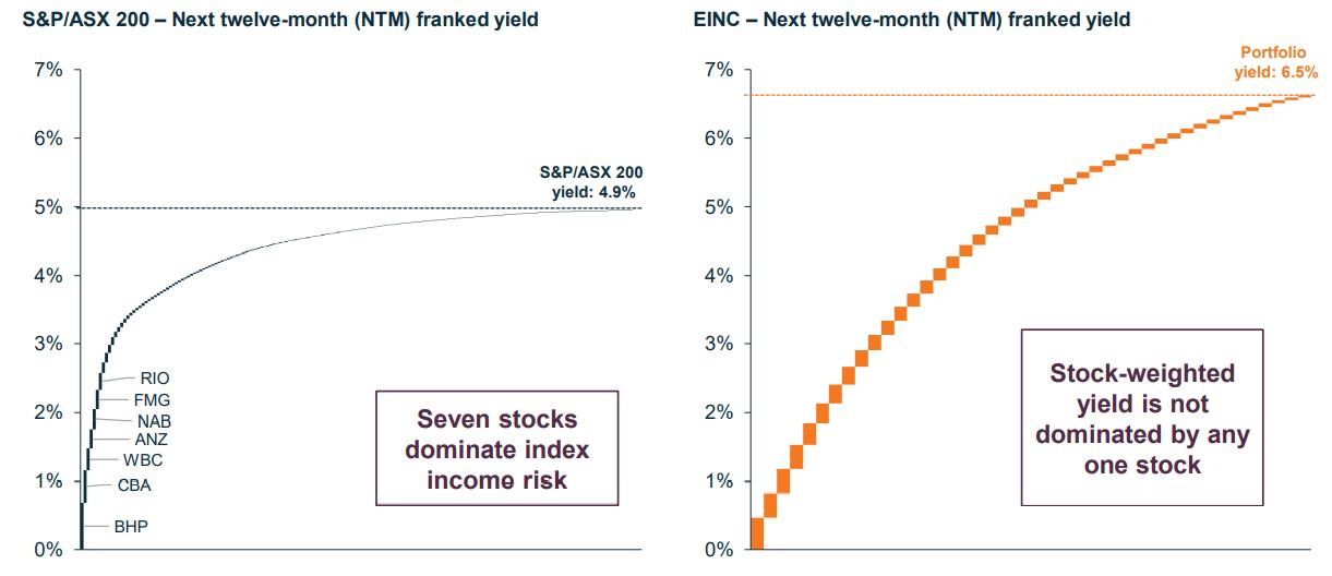 EINC forecast yield
