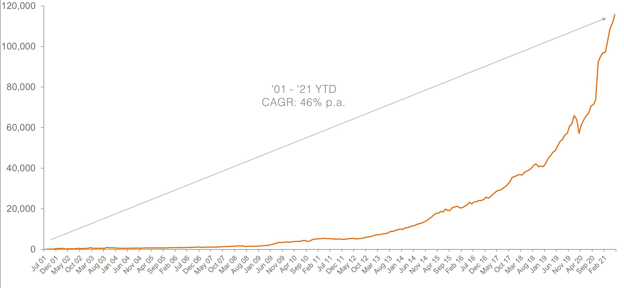 aus etp market cap_June 2021