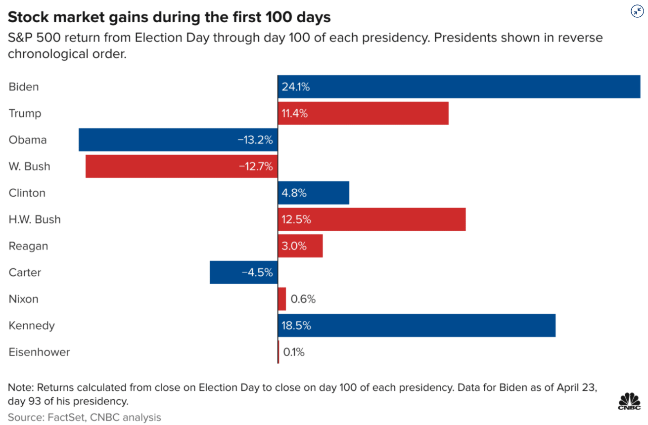 S&P 500 returns during election