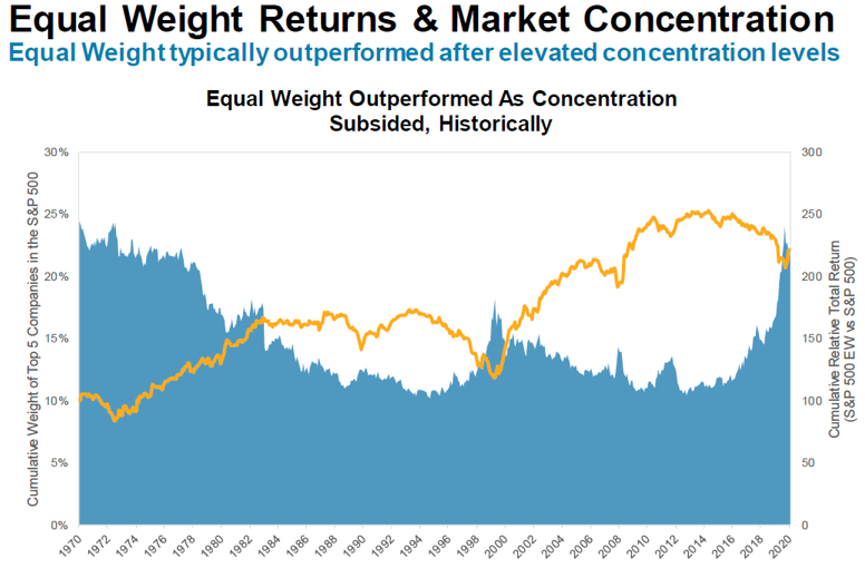 EW returns and market concentration