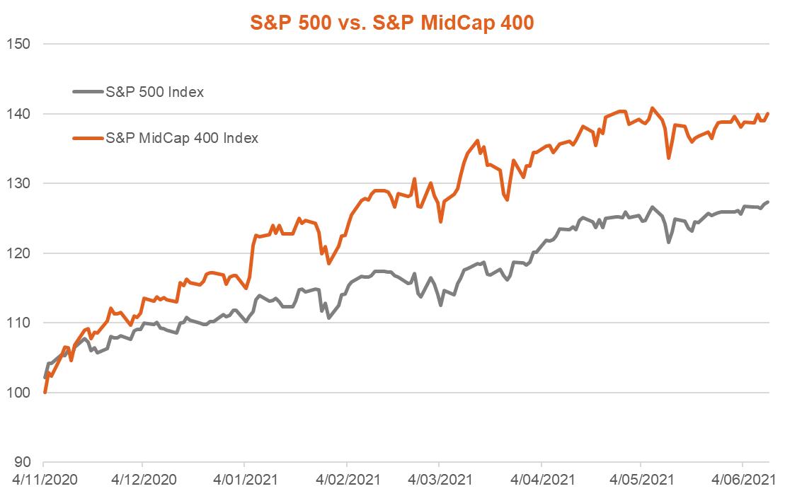 S&P 500 v S&P Midcap400