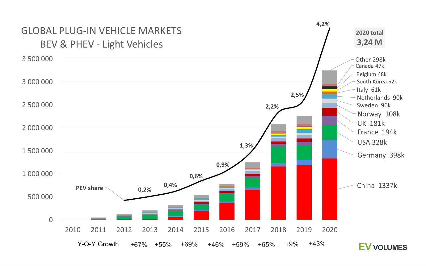 Global EV Markets
