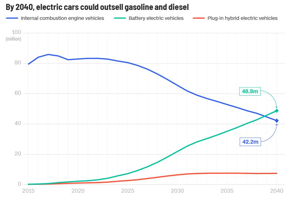EV Sales Forecast 2040