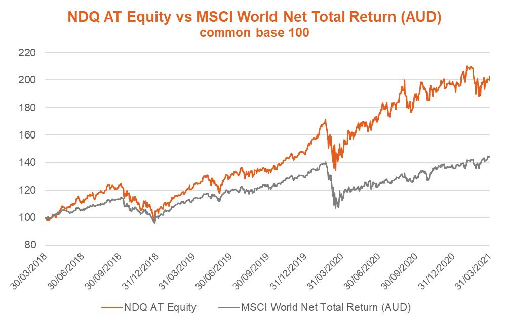 NDQ AT Equity v MSCI World NTR