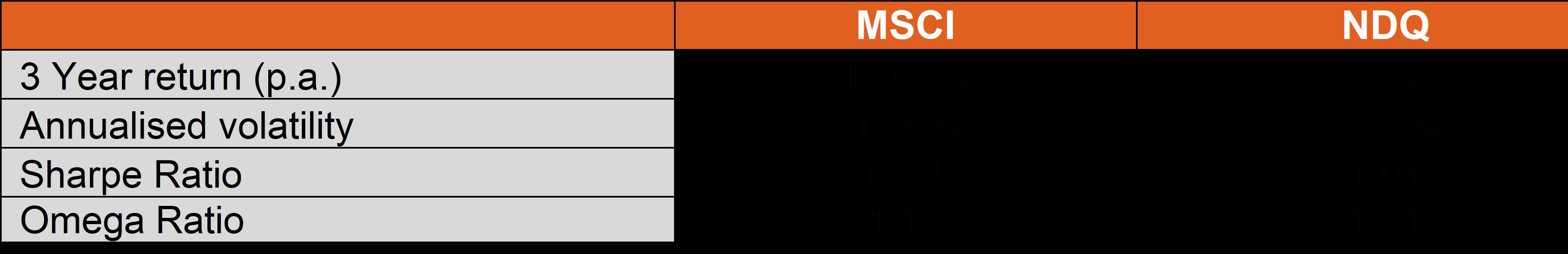 NDQ v MSCI World risk adjusted returns
