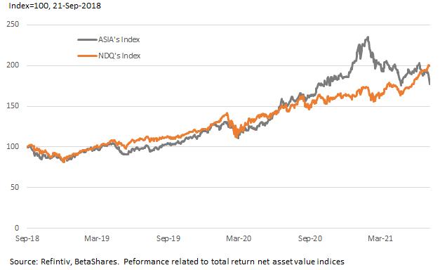 ASIA vs NDQ Performance