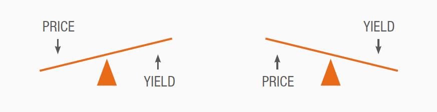 Bond Price vs Yield