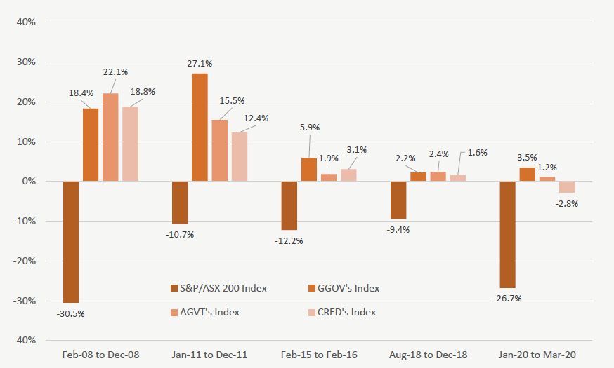Bond return during periods of equity market weakness 2008-2020