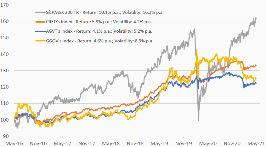 5 year total returns to 31 May 2021