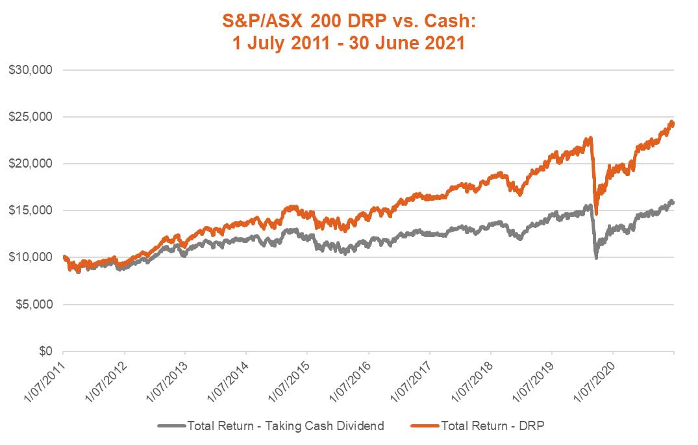 DRP vs cash