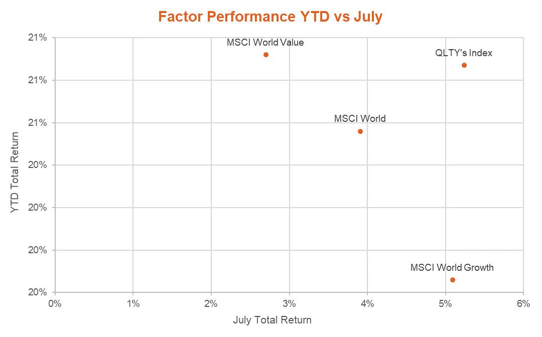 Factor performance YTD vs July