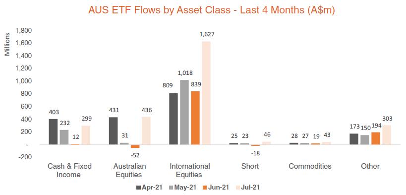 Australian ETF Flows by Asset Class - Last 4 Months - July 2021