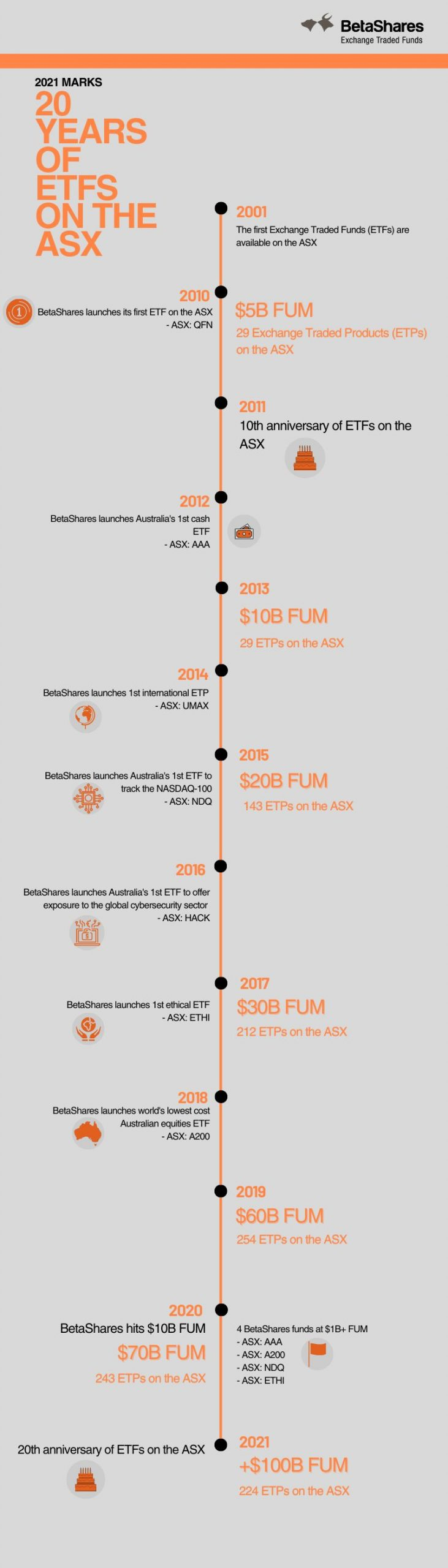 ETF Timeline Infographic