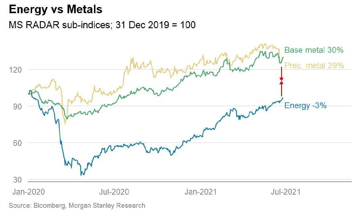 Energy vs metals