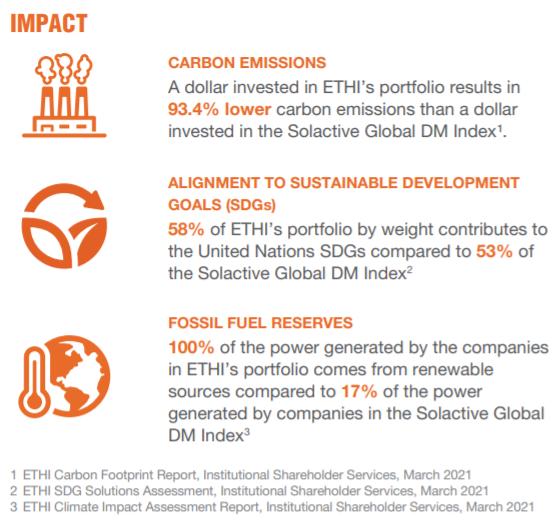 ETHI impact metrics